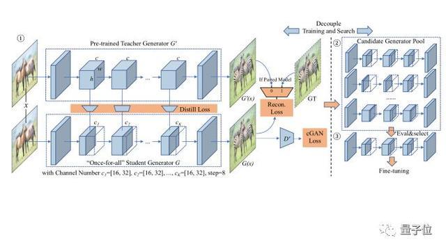 朱俊彦团队提出GAN压缩算法:计算量减少20倍,GPU、CPU统统能加速