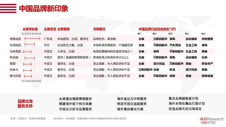 2020中国消费品牌发展报告_13.jpg