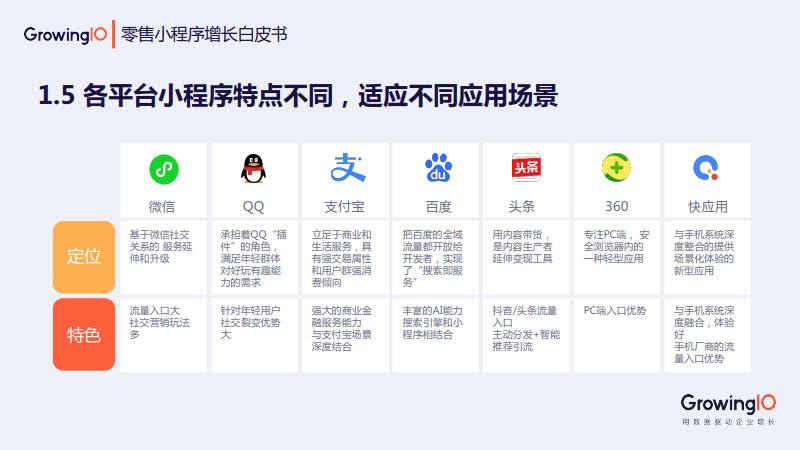 GrowingIO:零售小程序增长白皮书_8.jpg