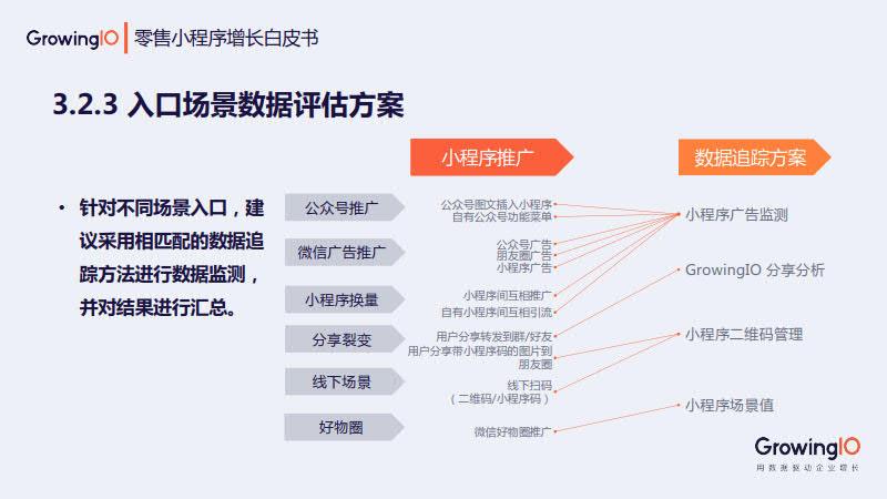 GrowingIO:零售小程序增长白皮书_24.jpg