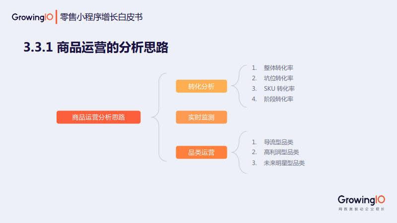 GrowingIO:零售小程序增长白皮书_29.jpg