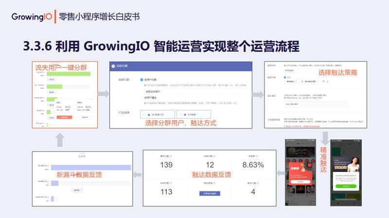 GrowingIO:零售小程序增长白皮书_47.jpg