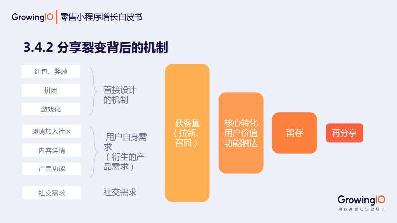 GrowingIO:零售小程序增长白皮书_51.jpg