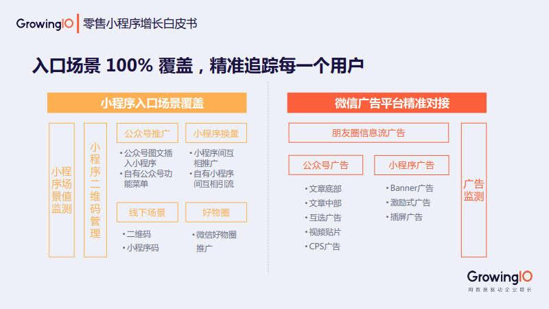 GrowingIO:零售小程序增长白皮书_67.jpg