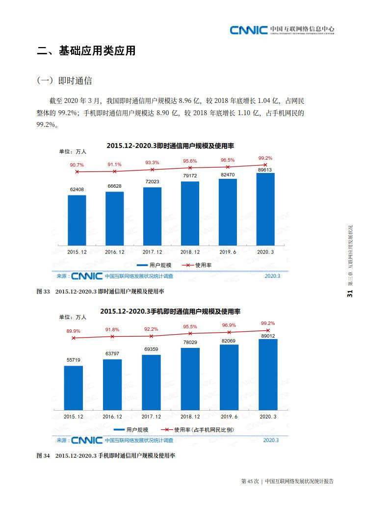 CNNIC 第45次《中国互联网络发展状况统计报告》(2020年4月版)_39.jpg