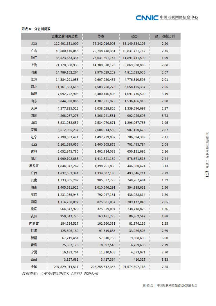 CNNIC 第45次《中国互联网络发展状况统计报告》(2020年4月版)_121.jpg