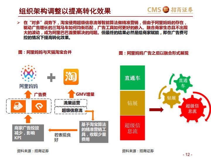 阿里VS京东VS拼多多:三大平台之对比分析-分级、竞争、进化_12.jpg