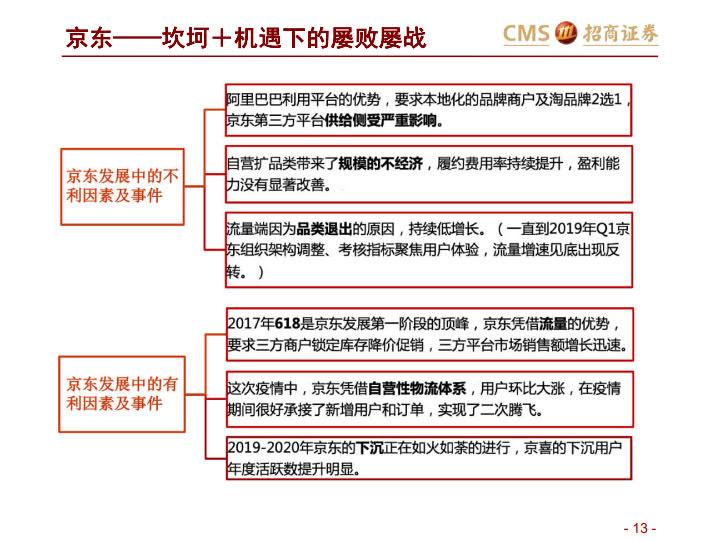 阿里VS京东VS拼多多:三大平台之对比分析-分级、竞争、进化_13.jpg