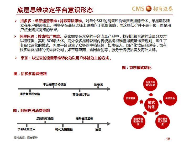阿里VS京东VS拼多多:三大平台之对比分析-分级、竞争、进化_18.jpg
