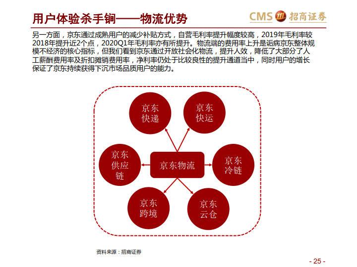 阿里VS京东VS拼多多:三大平台之对比分析-分级、竞争、进化_25.jpg