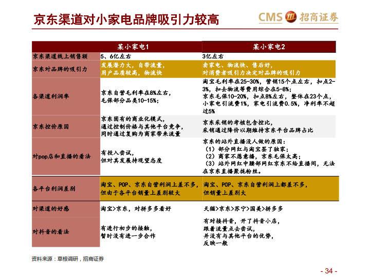 阿里VS京东VS拼多多:三大平台之对比分析-分级、竞争、进化_34.jpg