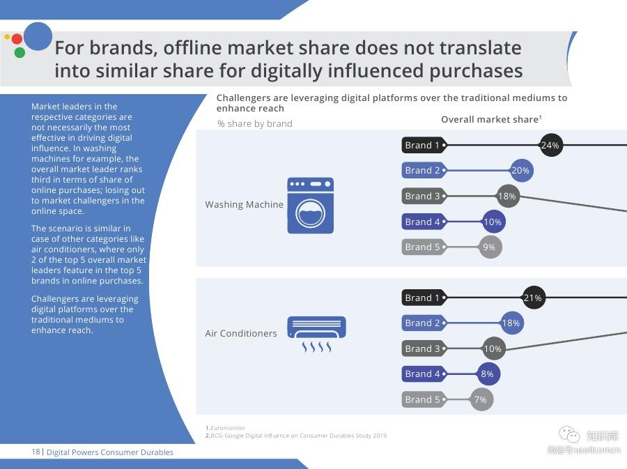 Digital-Powers-Consumer-DurablesPDF第017页--- useit.jpg
