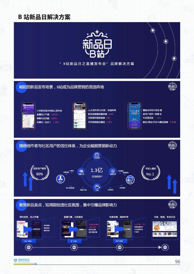 B站品牌营销指南VOL.2-营创实验室-202005_96.jpg